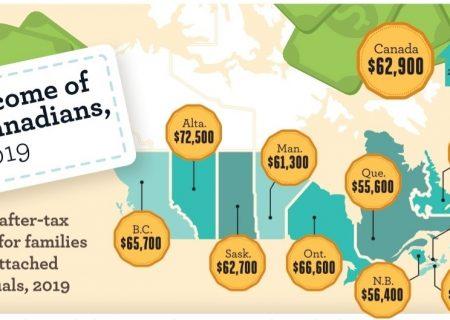 تفاوت متوسط درآمد در استانهای کانادا