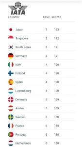 گزارش henley passport index The
