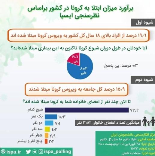 ۹ درصد از مردم ایران کرونا گرفتهاند