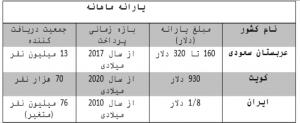 مقایسه مبلغ و سازوکار پرداخت یارانه ایران عربستان و کویت