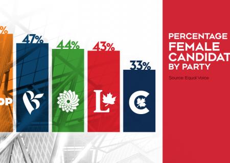 میزان حضور زنان در احزاب اصلی کانادا